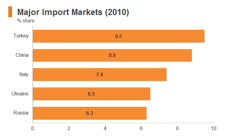 Graph: Syria major import markets (2010)