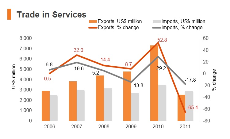 Graph: Syria trade in services