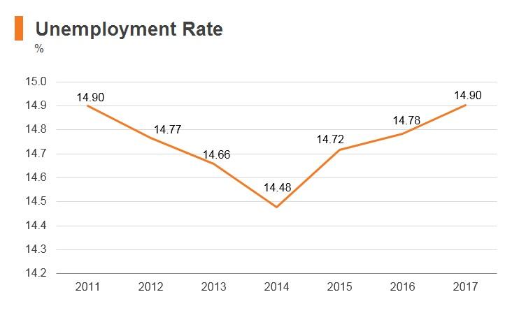 Graph: Unemployment Rate