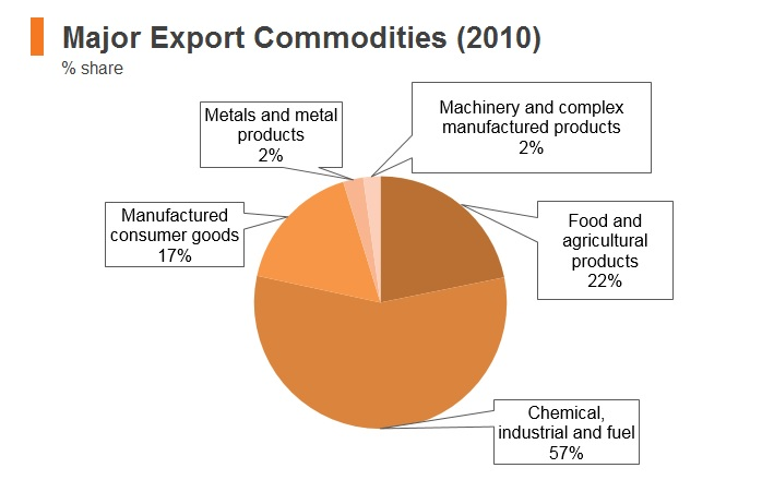 Graph: Syria major export commodities (2010)