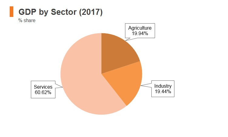 Graph: Syria GDP by sector (2017)