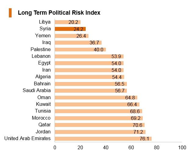 Graph: Syria long term political risk index