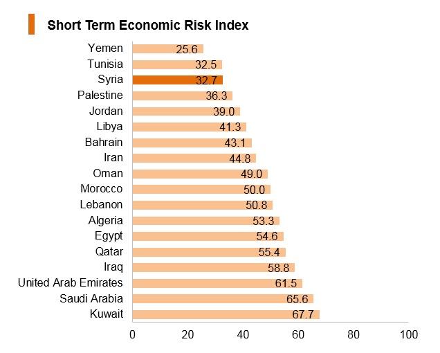 Graph: Ghana short term economic risk index