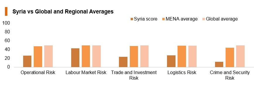 Graph: Syria vs global and regional averages