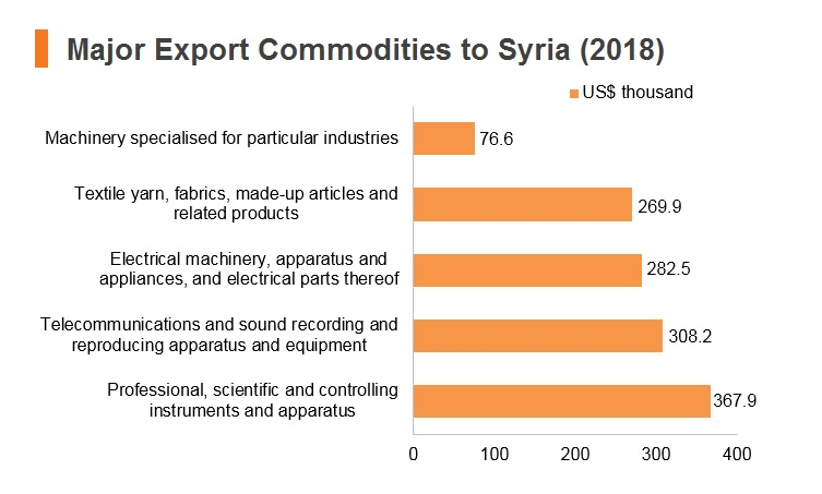 Graph: Major export commodities to Syria (2018)