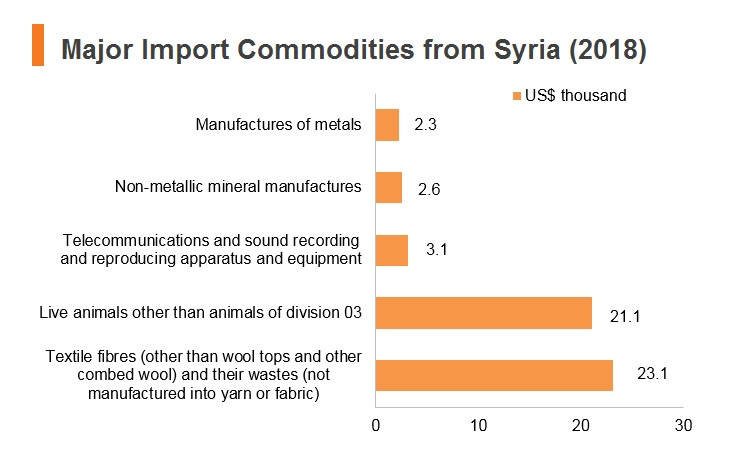 Graph: Major import commodities from Syria (2018)