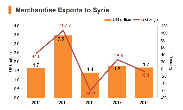 Graph: Merchandise exports to Syria