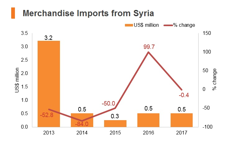 Graph: Merchandise imports from Syria