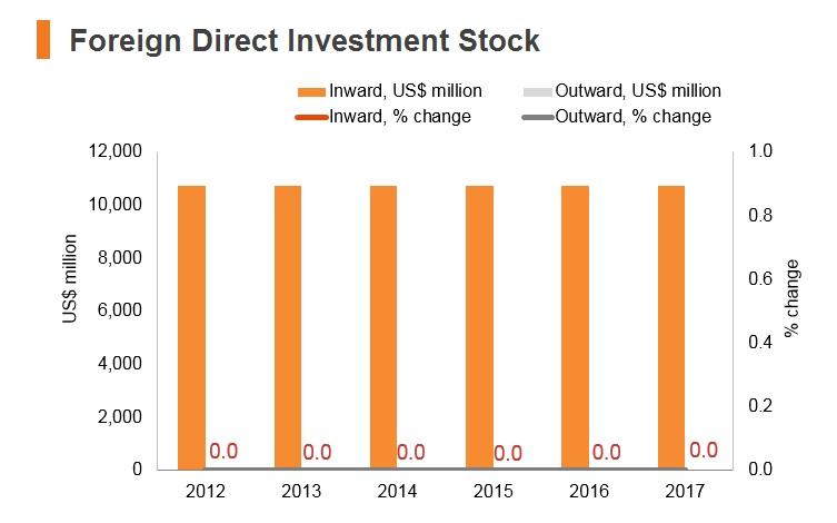 Graph: Syria FDI stock