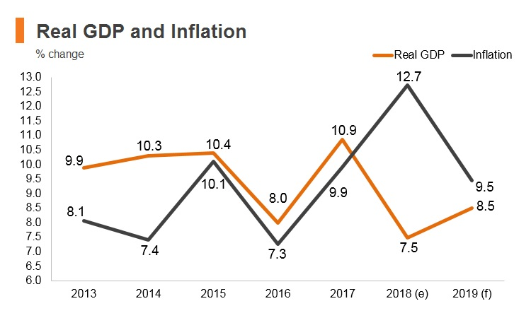 Graph: Ethiopia real GDP and inflation
