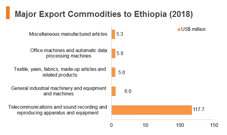 Graph: Major export commodities to Ethiopia (2018)