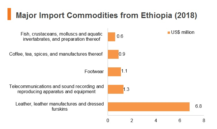 Graph: Major import commodities from Ethiopia (2018)