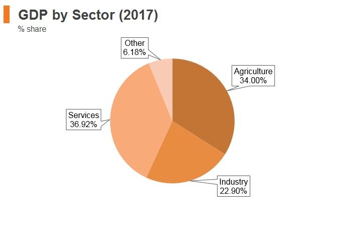 Ethiopia: Market Profile   HKTDC