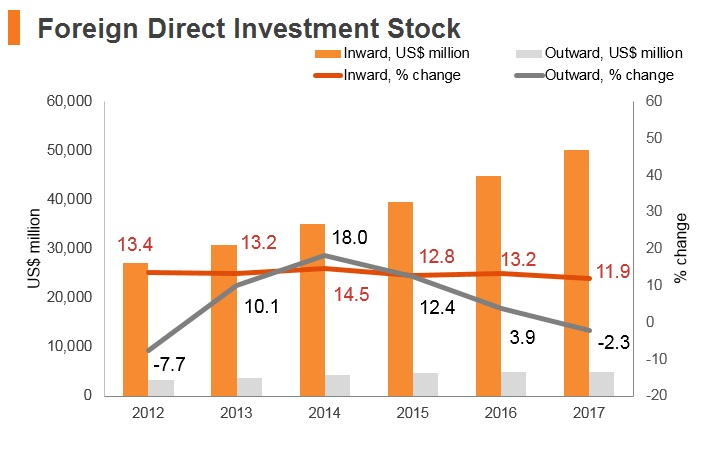 Graph: Panama FDI stock