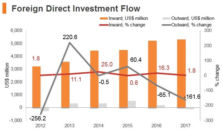 Graph: Panama FDI flow