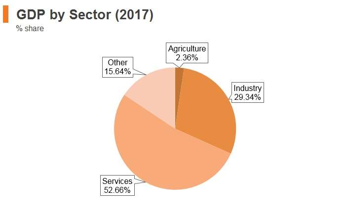 Graph: Panama GDP by sector (2017)