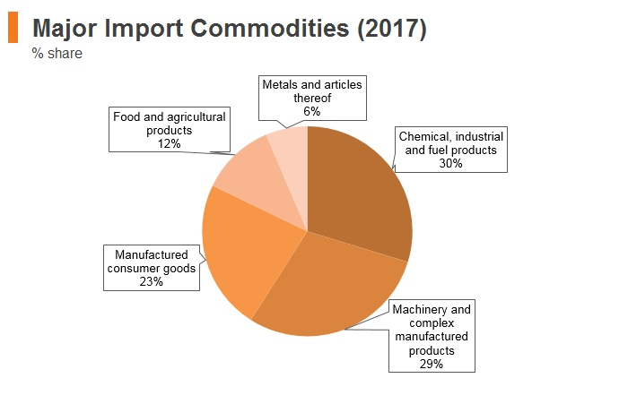 Graph: Panama major import commodities (2017)