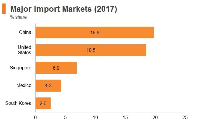 Graph: Panama major import markets (2017)