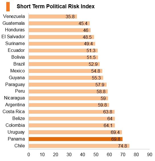 Graph: Panama short term political risk index