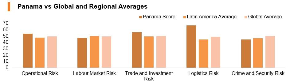 Graph: Panama vs global and regional averages