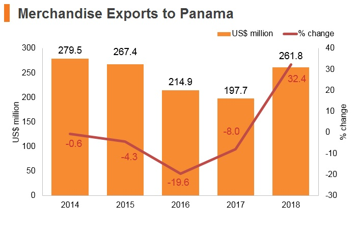 Graph: Merchandise exports to Panama