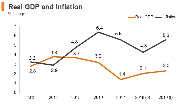 Graph: Algeria real GDP and inflation
