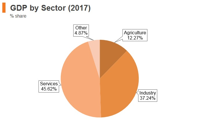 Graph: Algeria GDP by sector (2017)