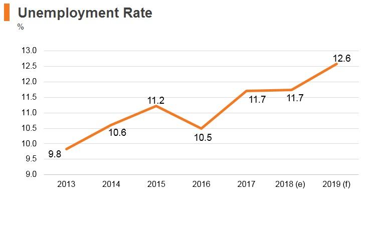 Graph: Algeria unemployment rate