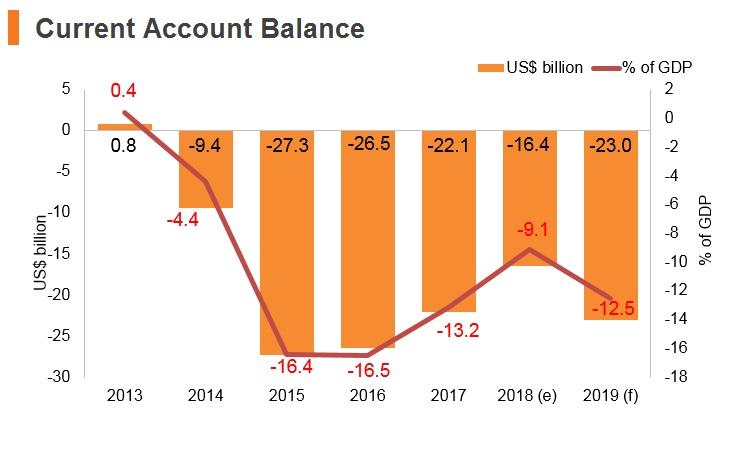 Graph: Algeria current account balance