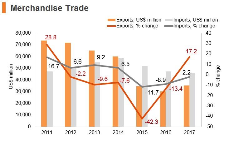 Graph: Algeria merchandise trade
