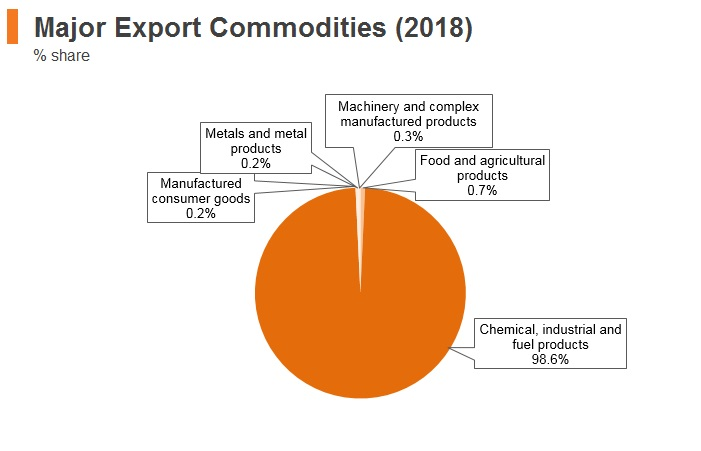 Graph: Algeria major export commodities (2018)