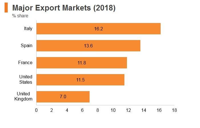 Graph: Algeria major export markets (2018)
