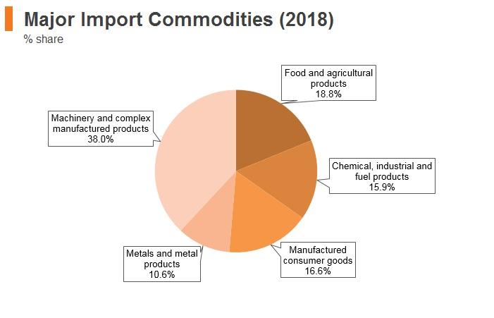 Graph: Algeria major import commodities (2018)