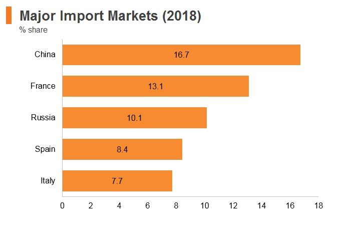 Graph: Algeria major import markets (2018)