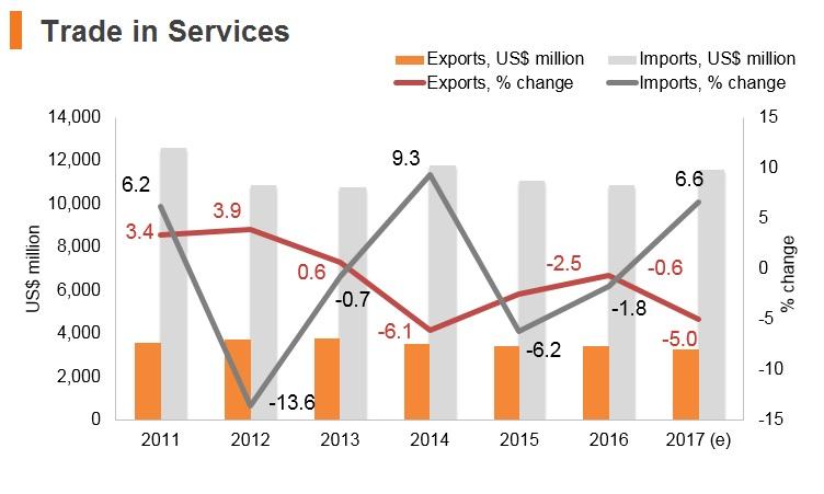Graph: Algeria trade in services