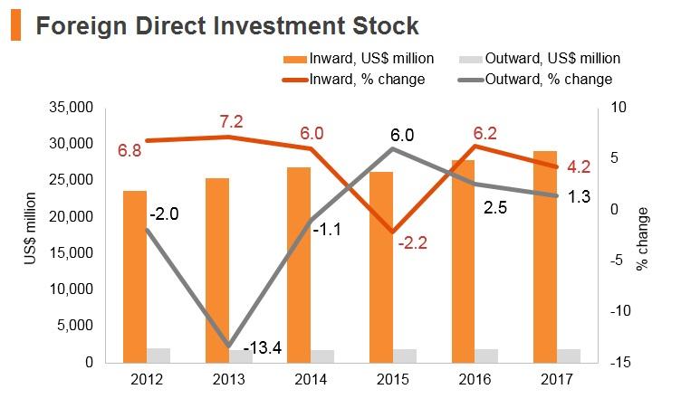 Graph: Algeria FDI stock