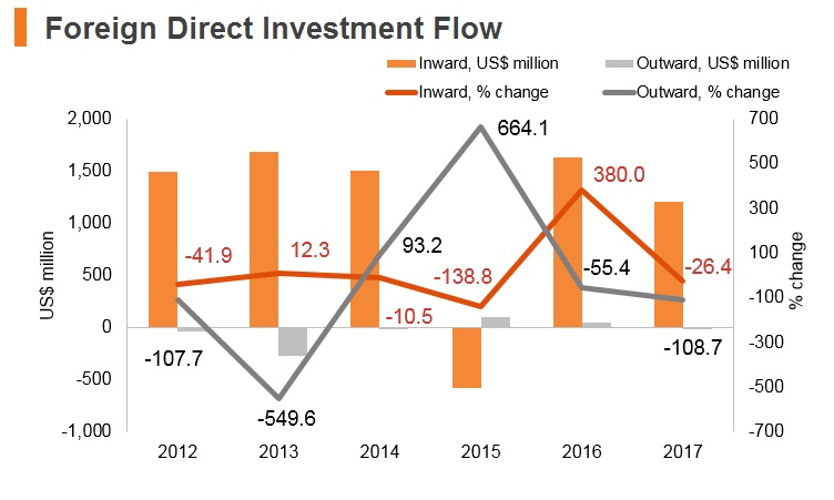 Graph: Algeria FDI flow