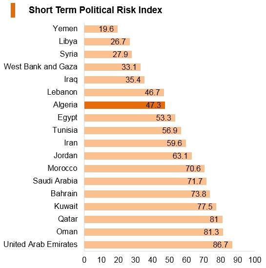 Graph: Algeria short term political risk index