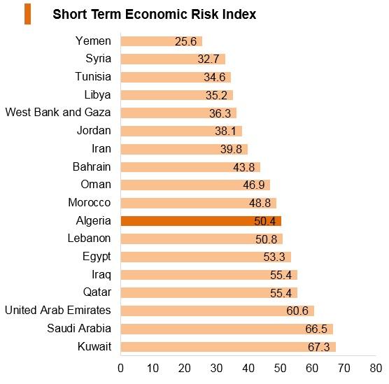 Graph: Algeria short term economic risk index