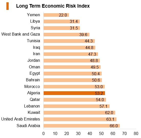 Graph: Algeria long term economic risk index