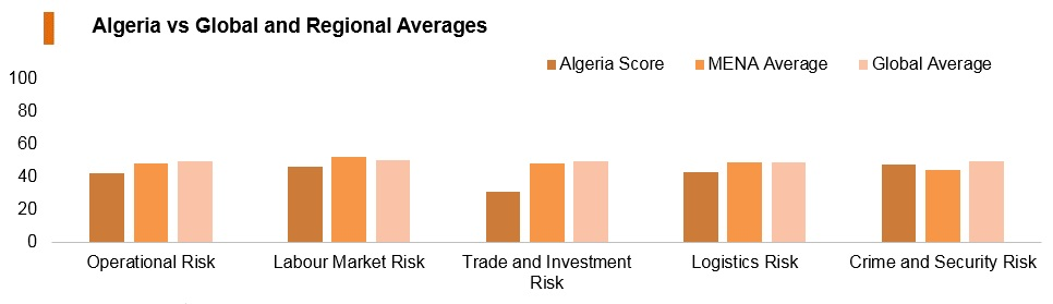 Graph: Algeria vs global and regional averages