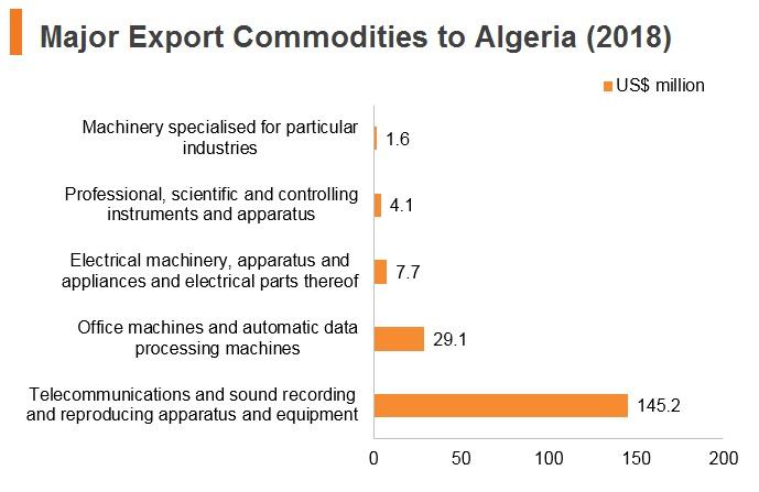 Graph: Major export commodities to Algeria (2018)