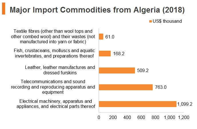 Graph: Major import commodities from Algeria (2018)