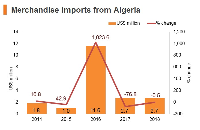 Graph: Merchandise imports from Algeria