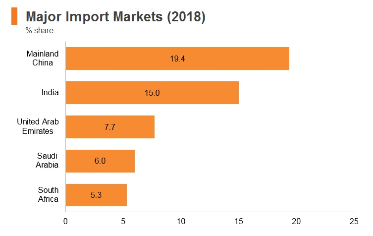 Tanzania: Market Profile | HKTDC