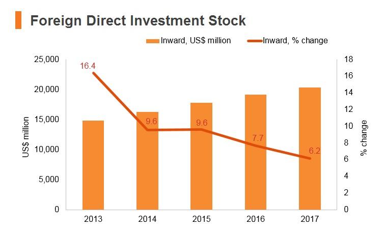 Graph: Tanzania FDI stock