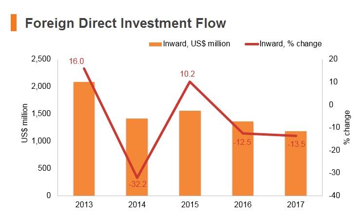 Graph: Tanzania FDI flow