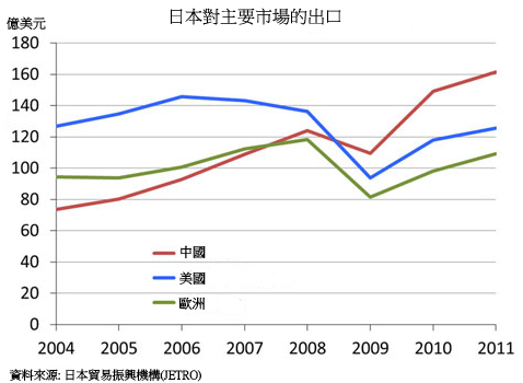 图: 日本对主要市场的出口
