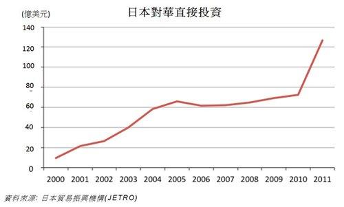 图: 日本对华直接投资