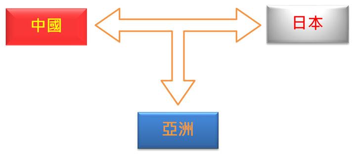 图: 中国和日本是亚洲的供应链合作伙伴